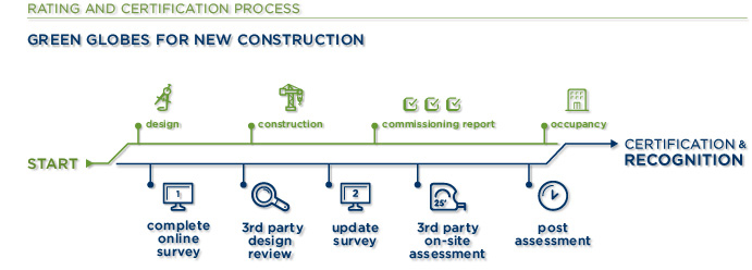 green building initiative : new construction