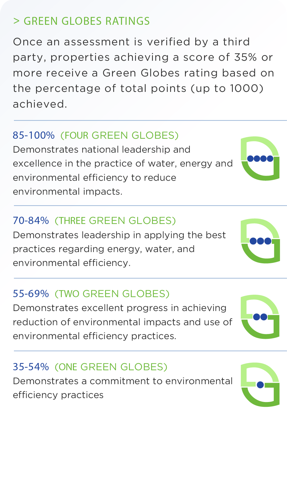 Green Building Initiative How To Certify